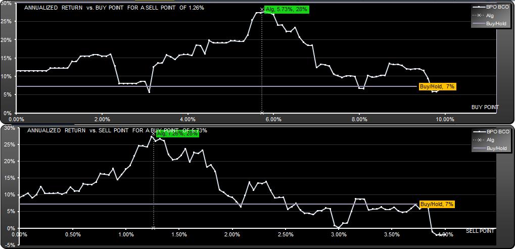 Weekly trading strategies