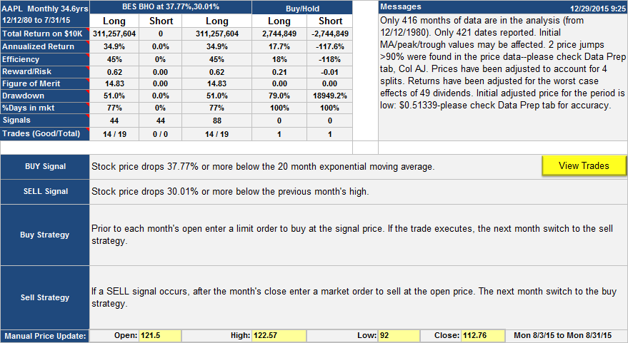 AAPL.M2 Table Long