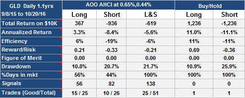 GLD Trading Strategy AOO AHCI Update Oct 21st 2016