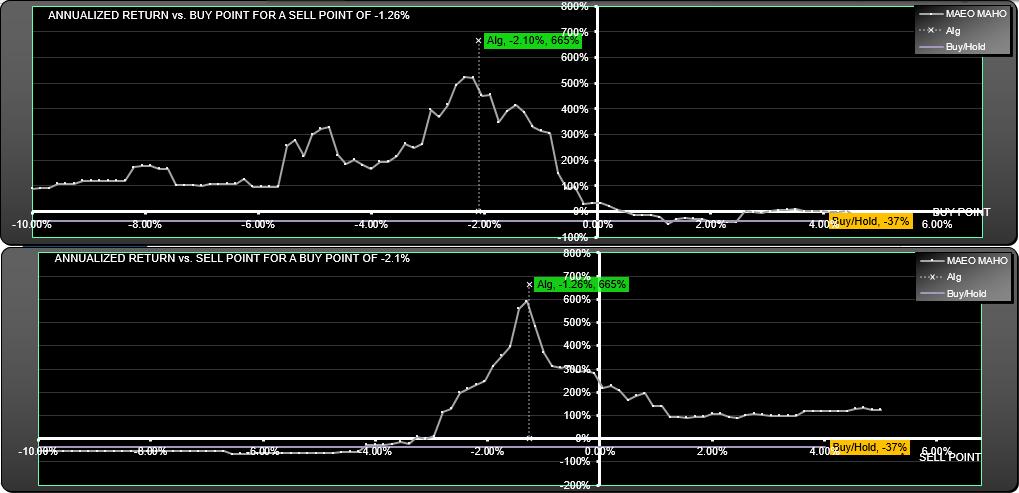 FEYE Trading System: Parameter scan
