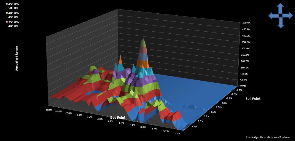 FEYE Trading System: Parameter surface