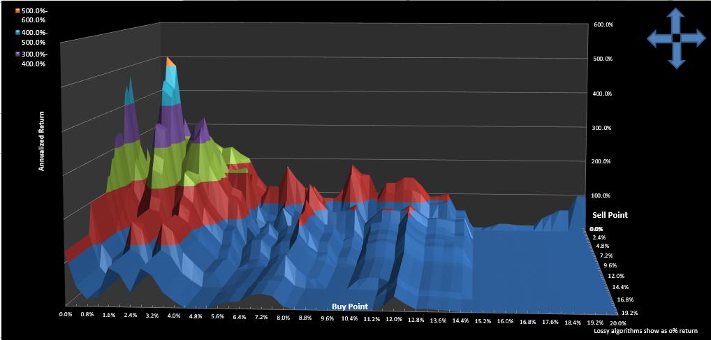 KERX Trading System: Parameter Surface
